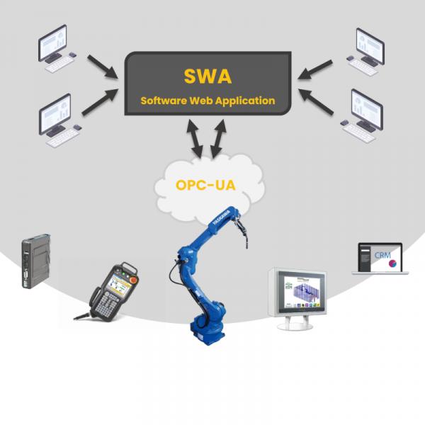 Software Web Application by Eurosald per Industria 4.0 OPC-UA